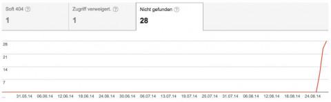 Crwaling-Fehler in den Google Webmaster Tools