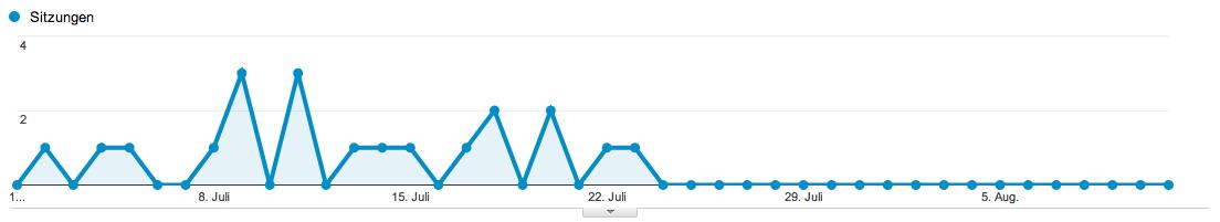 Kein Traffic mehr von Semalt.com